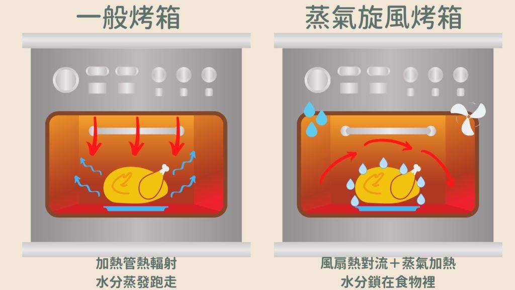 蒸氣旋風烤箱與一般烤箱的差異